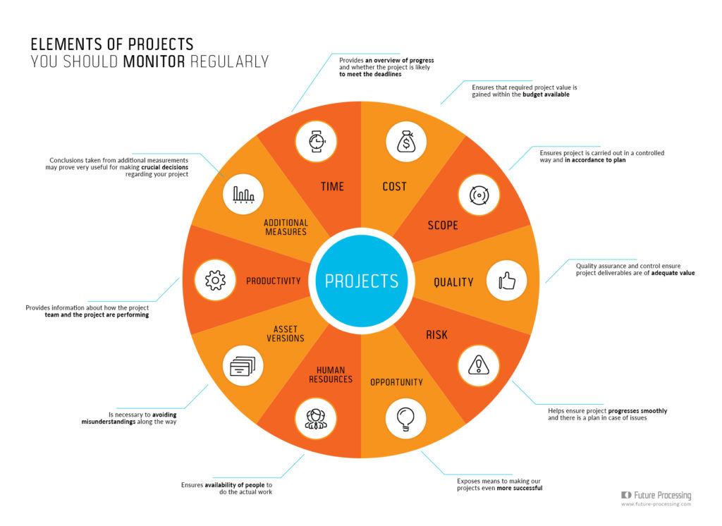 Elements of projects you should monitor regulary