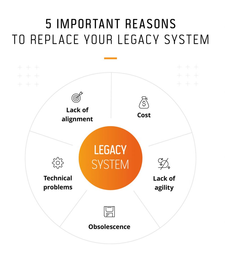 Why should you replace your legacy systems?