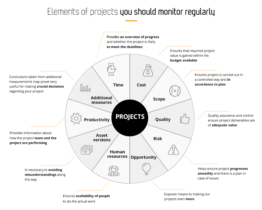 10 elements of IT projects you should monitor regularly