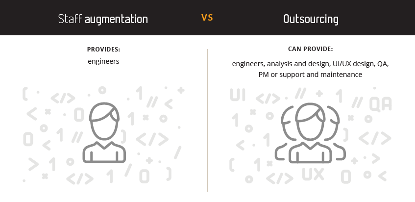 Staff augmentation vs outsourcing a dedicated team