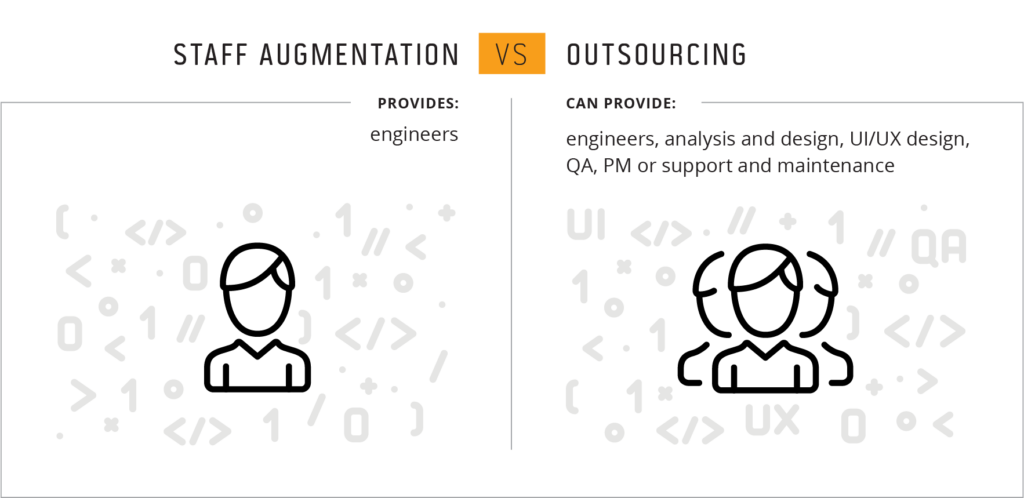 Staff augmentation vs outsourcing