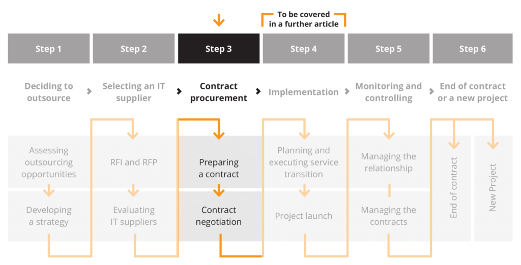 IT Outsourcing Risks - Part II Contract Procurement