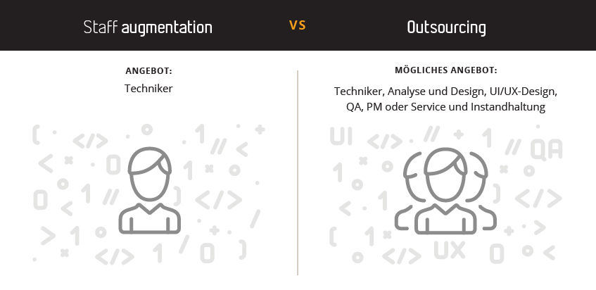 Staff Augmentation gegenüber Outsourcing eines engagierten Teams