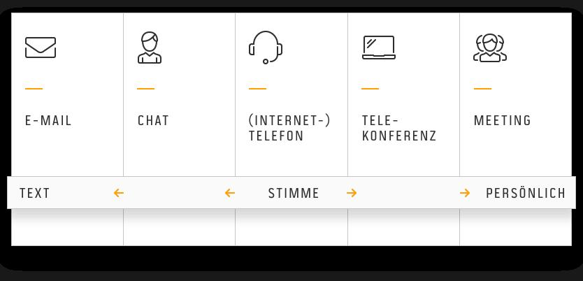 Kommunikationskanäle bei Future Processing