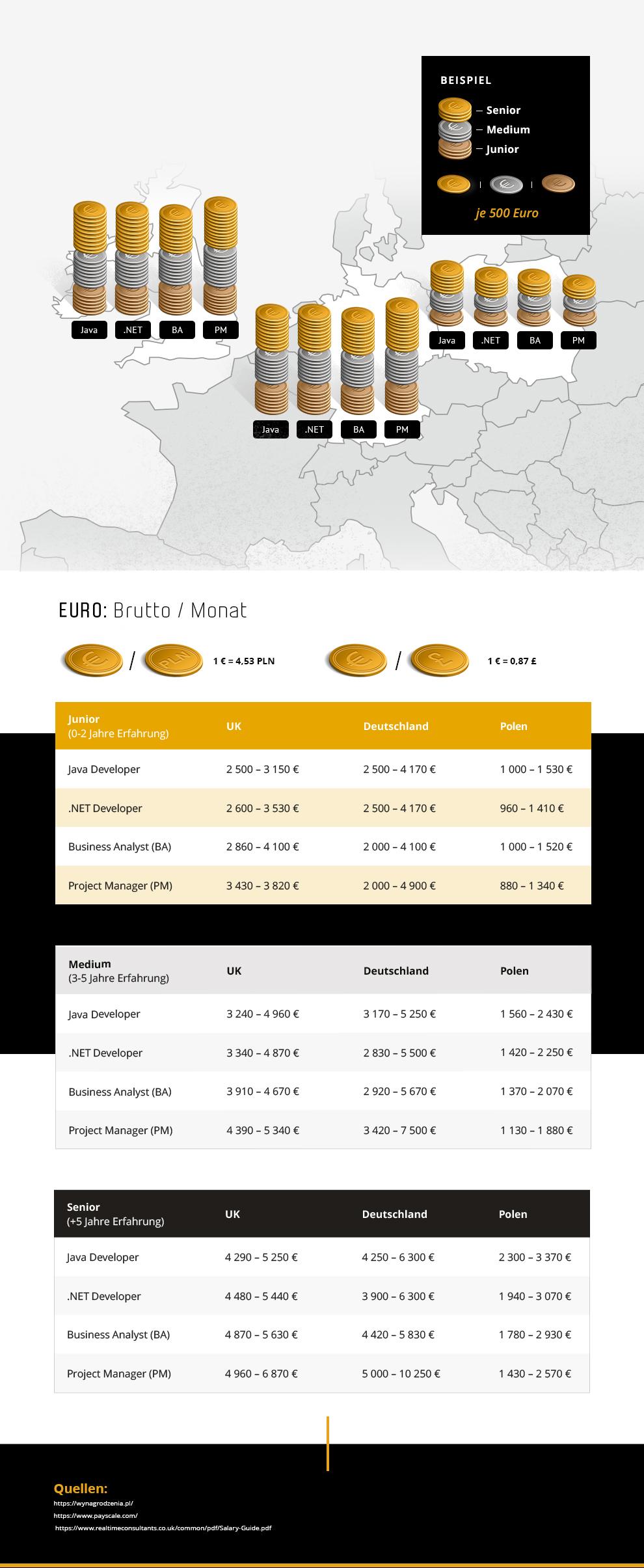Kostenvergleich von IT-Fachkräften - Großbritannien, Deutschland, Polen