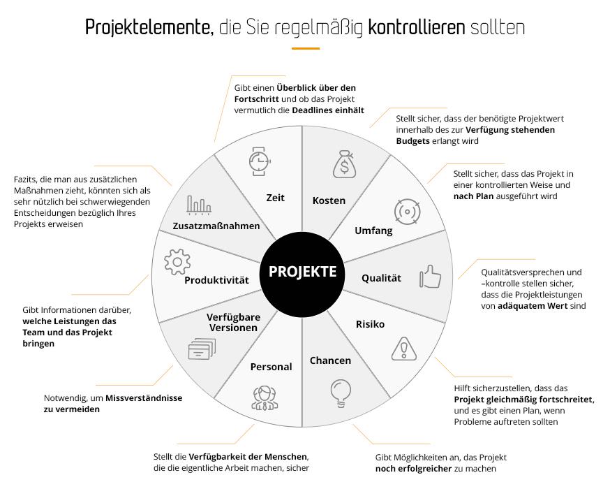 10 Elemente von IT-Projekten, die Sie regelmäßig überprüfen sollten