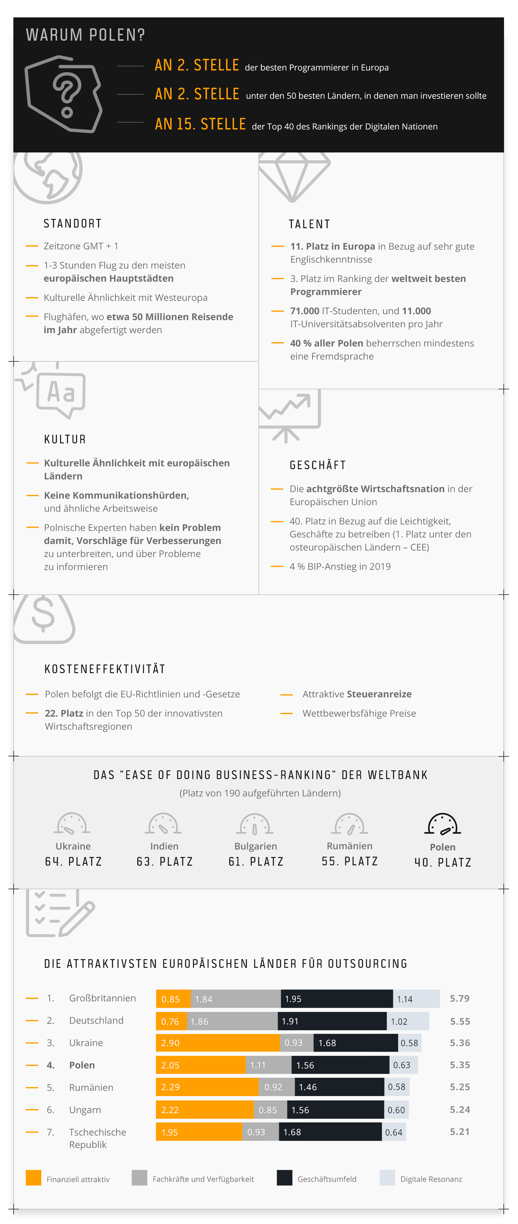 Entscheidung für Polen als Outsourcing-Standort
