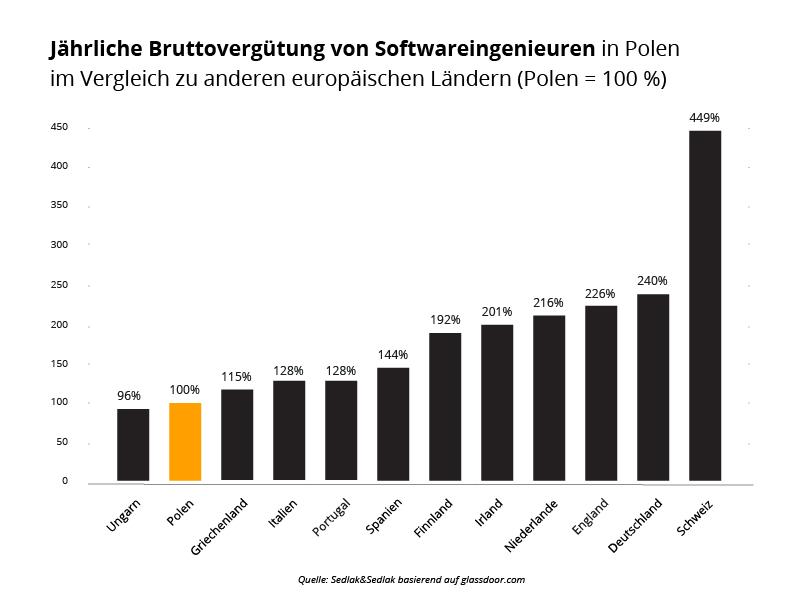 Jährliche Bruttovergütung von Softwareingenieuren in Polen im Vergleich zu anderen europäischen Ländern (Polen = 100 %)