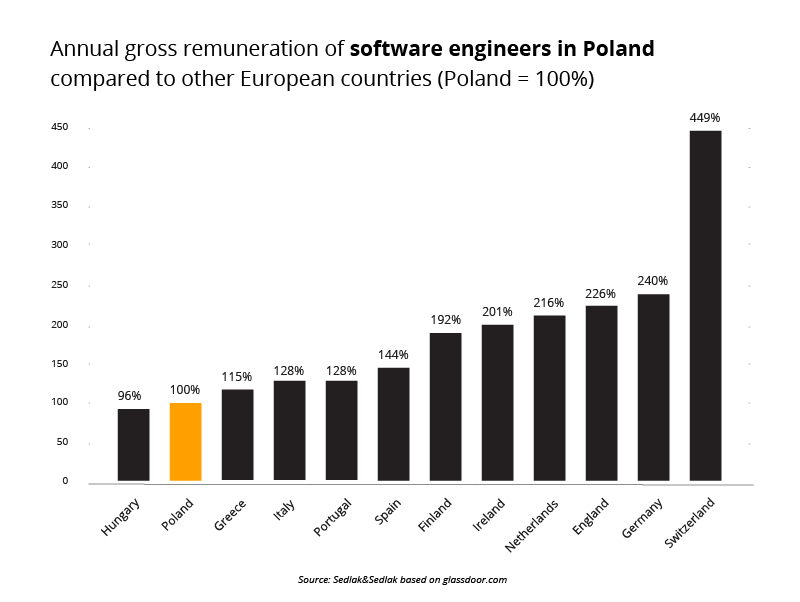 Annual gross remuneration of software engineers in Poland compared to other European countries