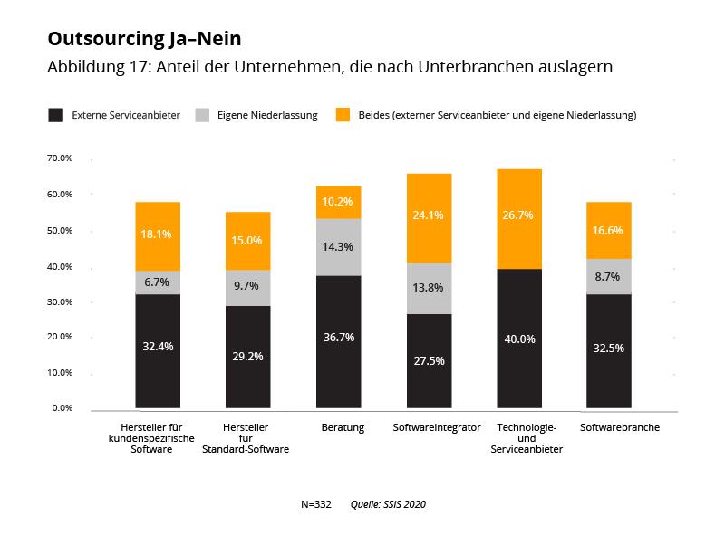 Outsourcing Ja-Nein 2020