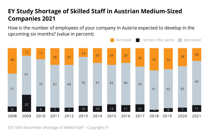 Austria is increasingly relying on nearshoring.