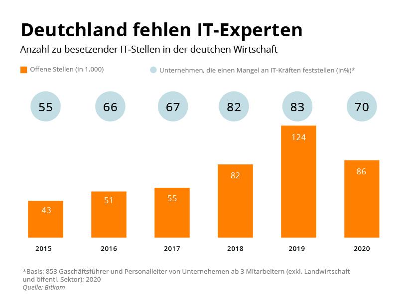 Deutschland fehlen IT-Fachkräfte