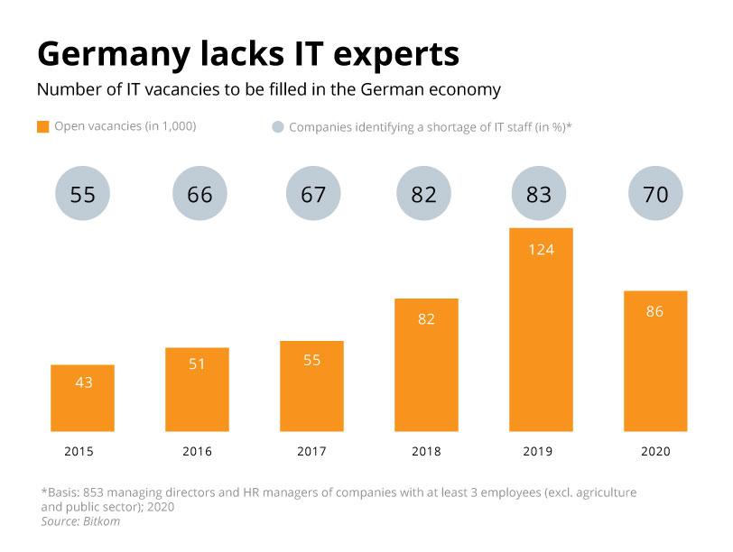 IT skills shortage in Germany